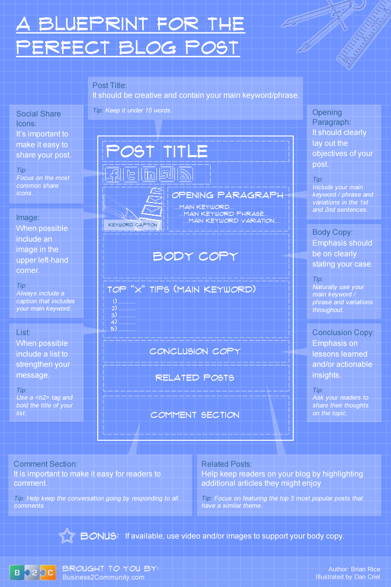 The perfect blog post template for writing the best blog posts infographic the perfect blog post all of the factors that play into creating a successful post malvernweather Image collections