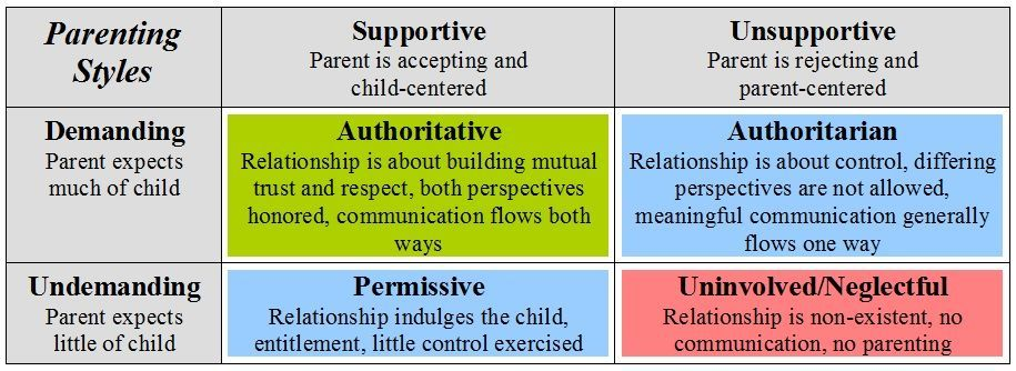 parenting styles chart | Psychology | Parenting styles ...