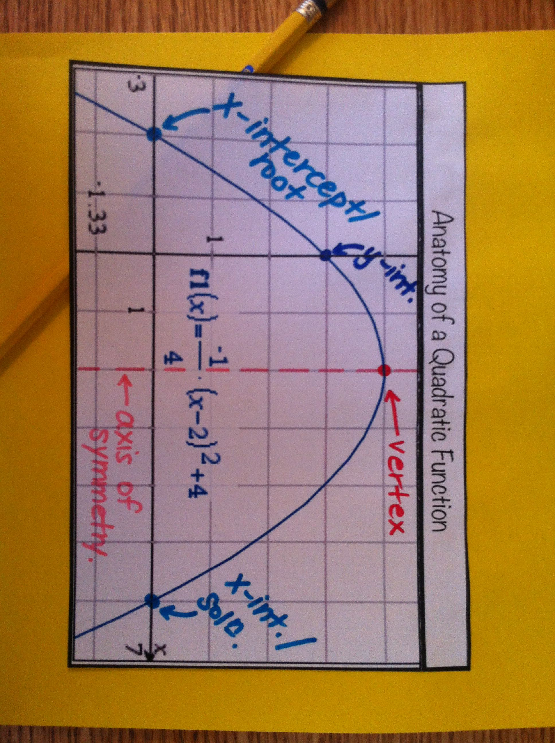 Anatomy Of A Quadratic Function 1 Tab Foldable With Room