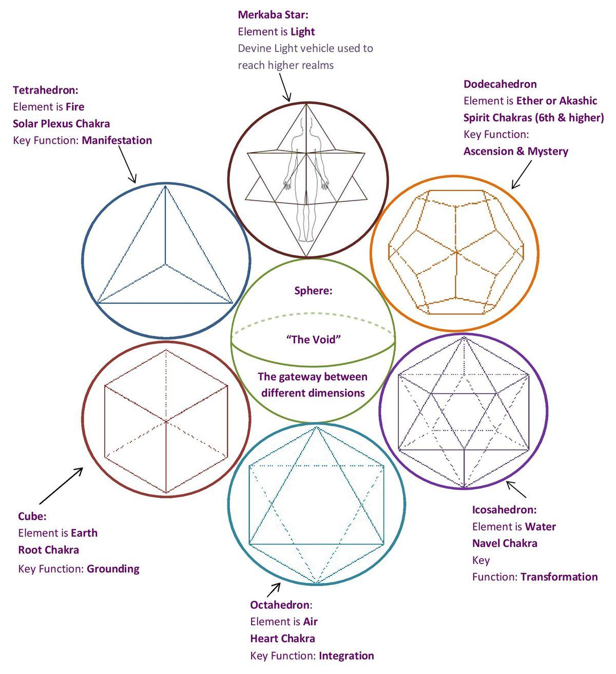 Platonic Solids Sacred Geometry Symbols Sacred Geometry