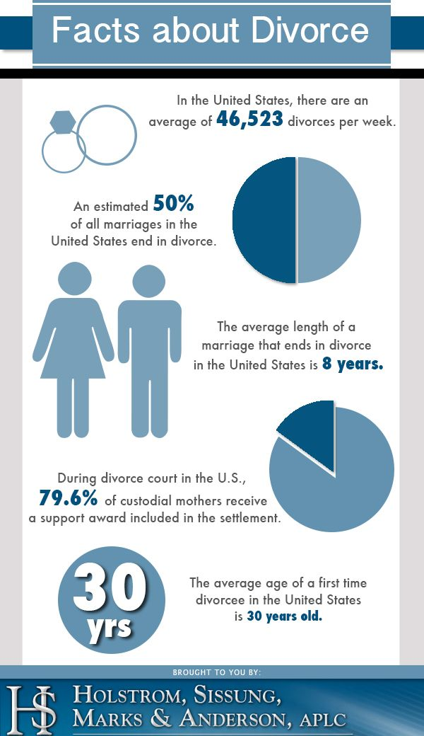The average length of a marriage that ends in the U S is 8