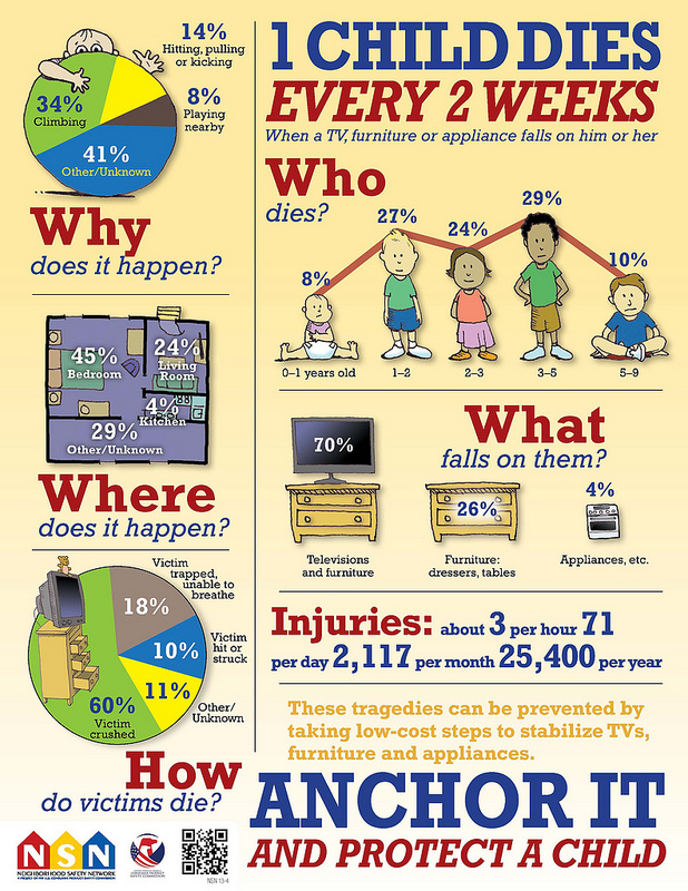 graphic of stats for tip over injuries and deaths. Go here for accessible information http://www.anchorit.gov/