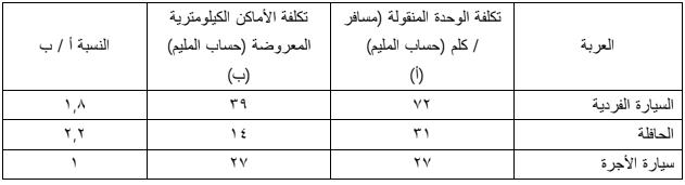 الجغرافيا دراسات و أبحاث جغرافية مساهمة النقل الجماعي في حل مشاكل المدن العربية Math Geography Blog Posts