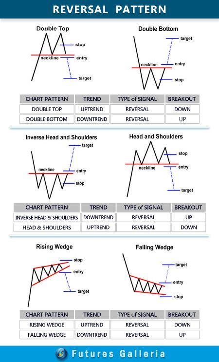 Chart Pattern Cara Mudah Membaca Sinyal Trading Chart Trading