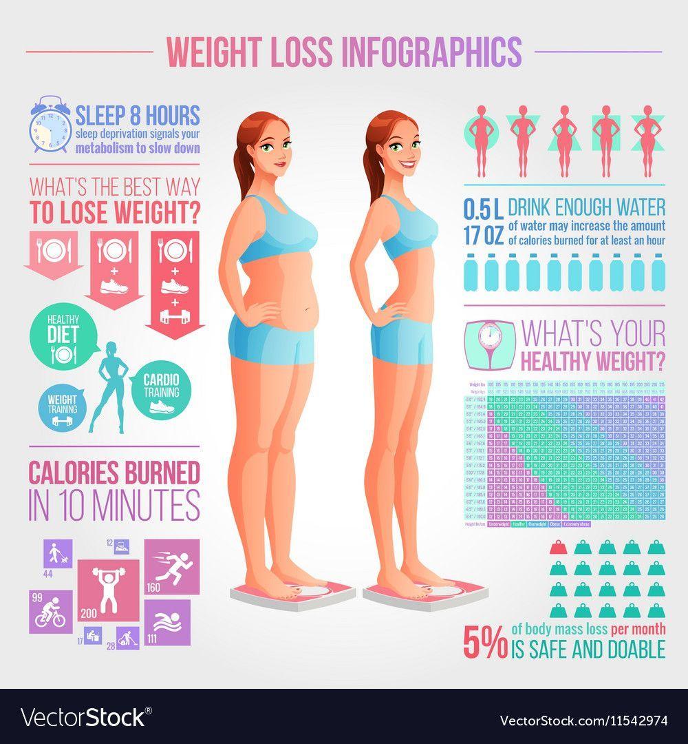 Diabetes 1 Gewichtsverlust
