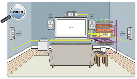 home theater wiring diagram on home theater buying guide tv research rh pinterest com Magnavox DVD VCR Wiring-Diagram Direct TV SWM Wiring Diagrams