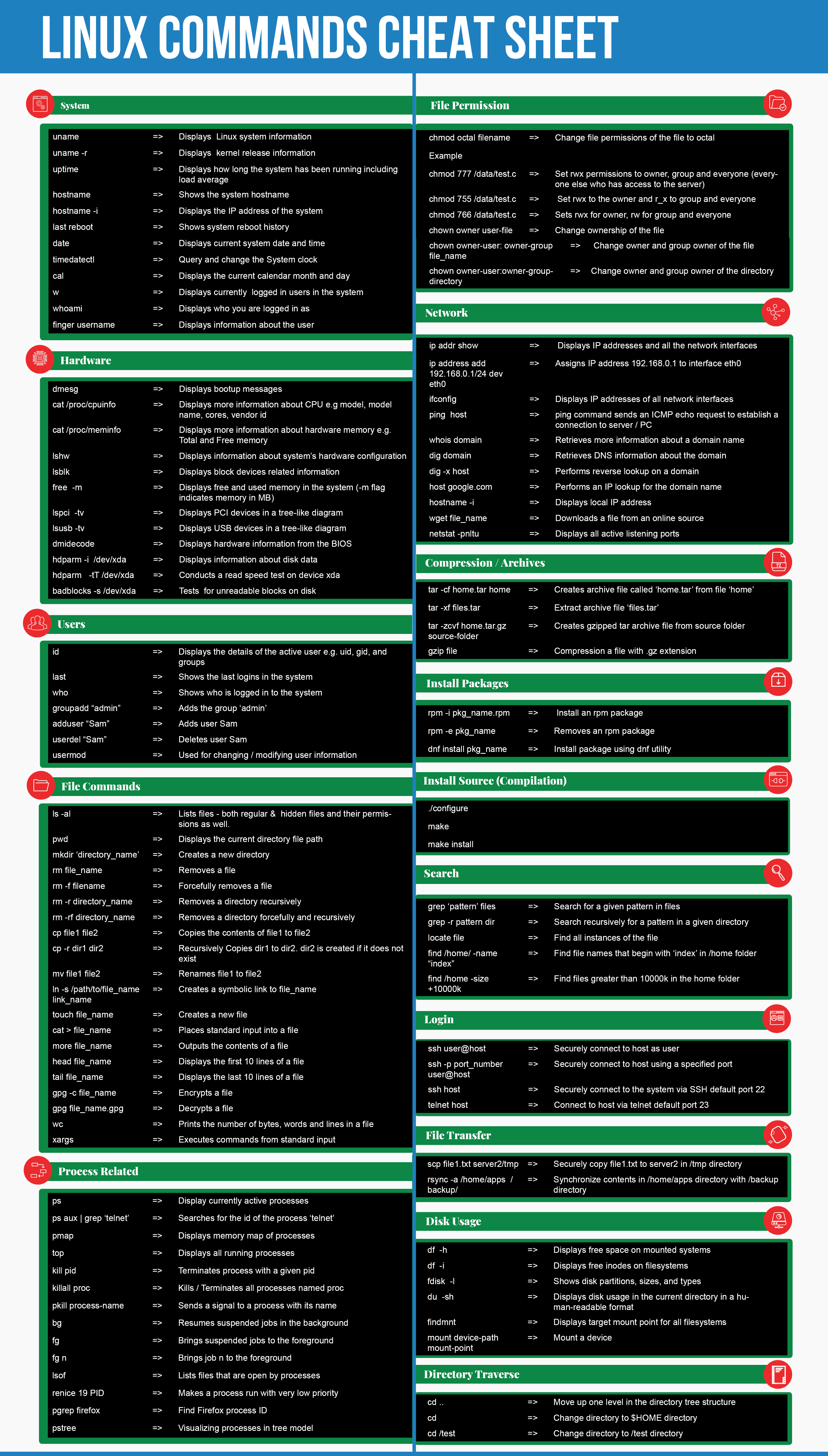 Linux Commands Cheatsheet | Security Development And Testing Cheat