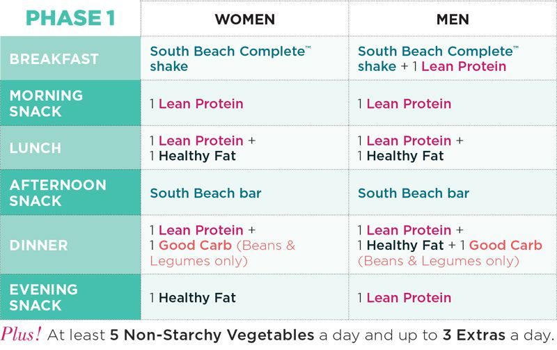 south beach diet phase 1 serving sizes