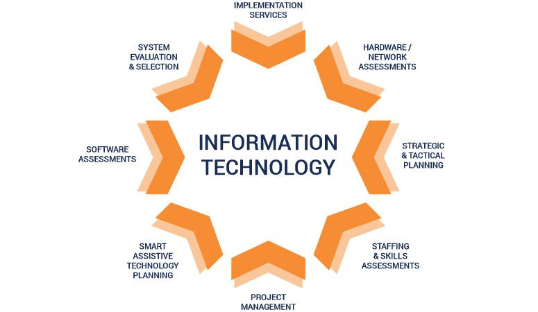 The Healthcare Industry Is Witnessing Rapid Technology Enabled Changes Doctors And Technology Solutions Information Technology Information Technology Services
