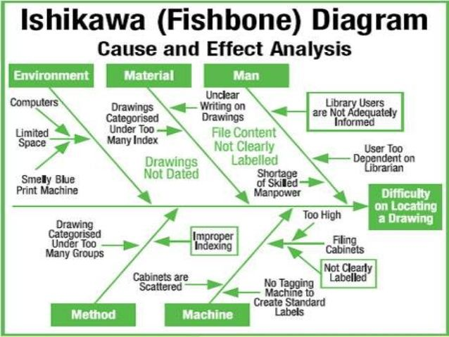 Image result for ishikawa diagram examples A Penny For Your - root cause analysis