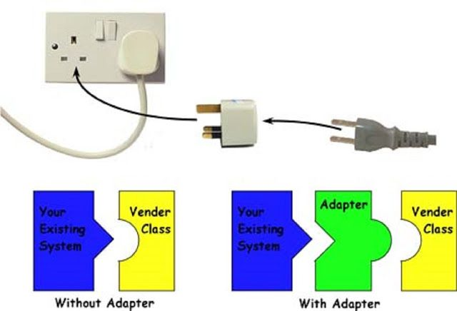 Adapter Design Pattern In Java With Example Padrinhos