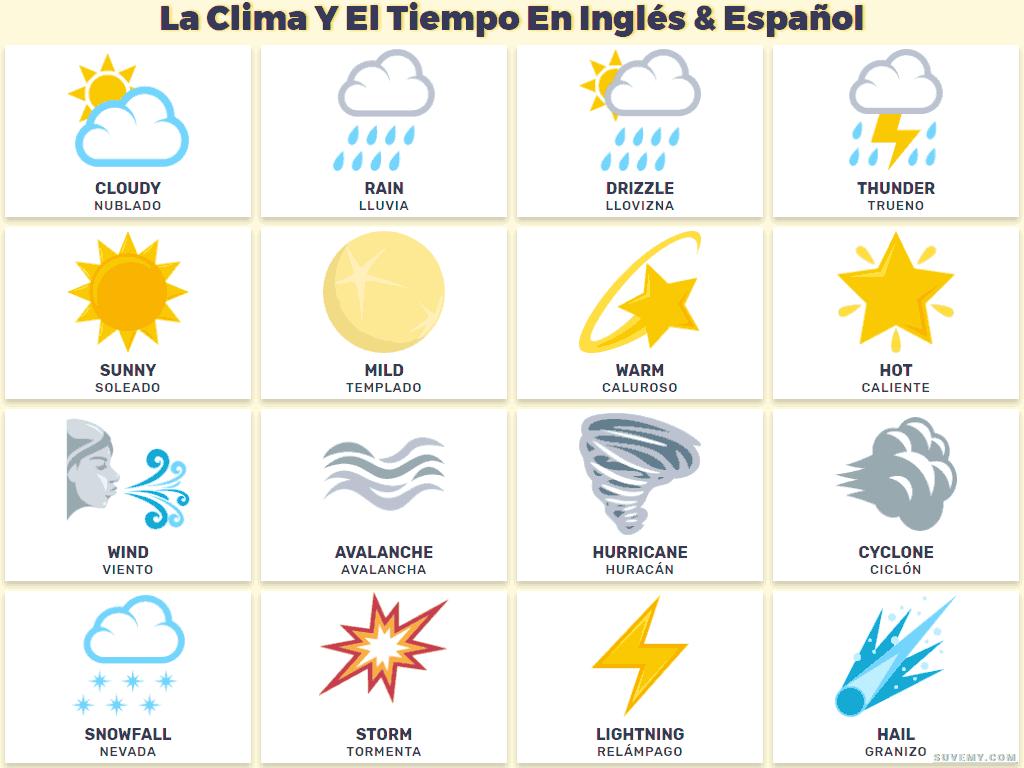Vocabulario Del Clima Y El Tiempo En Ingles