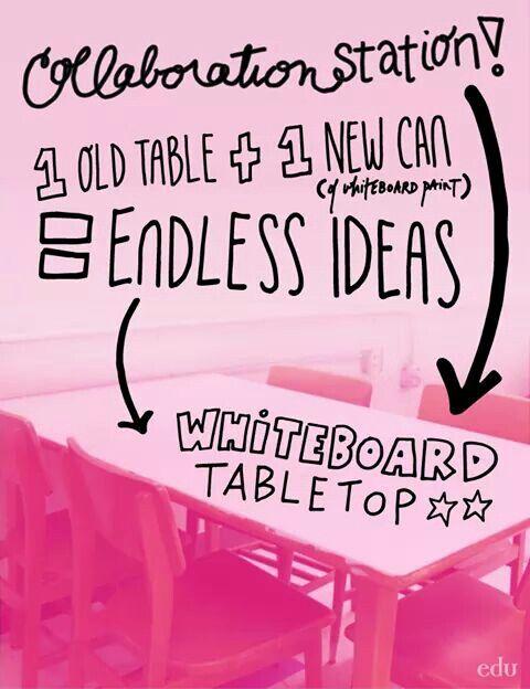 Liitutaulumaali + pöytä = yhteiskehittelyasema