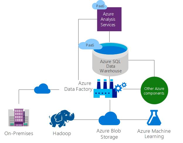 Building An Azure Analysis Services Model For Azure Blobs Part 1 In 2021 Azure Cloud Computing Platform Cloud Computing