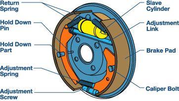 Brake Drum brake   Electronics Knowledge   Pinterest   Drum brake