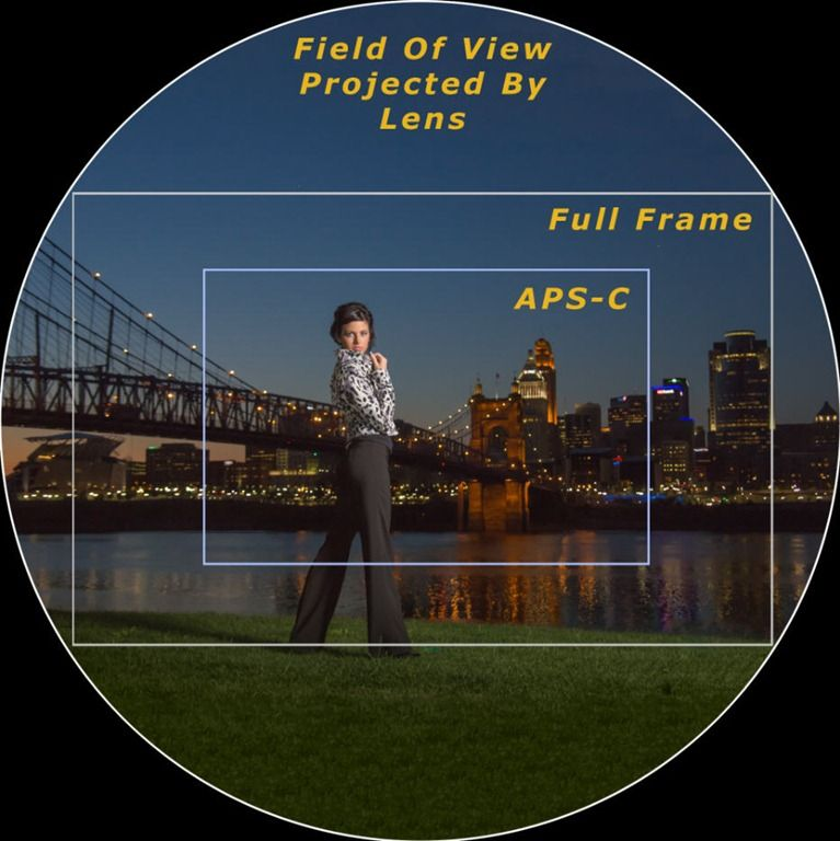 Crop factor APS-C vs Full Frame sensors 4-iLHP | Intro to DSLR ...