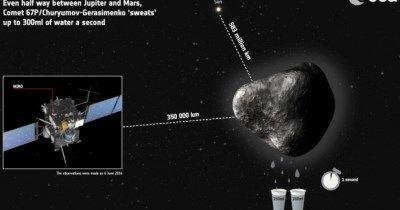 67P, o cometa que 'sua' dois copos de água a cada segundo que passa