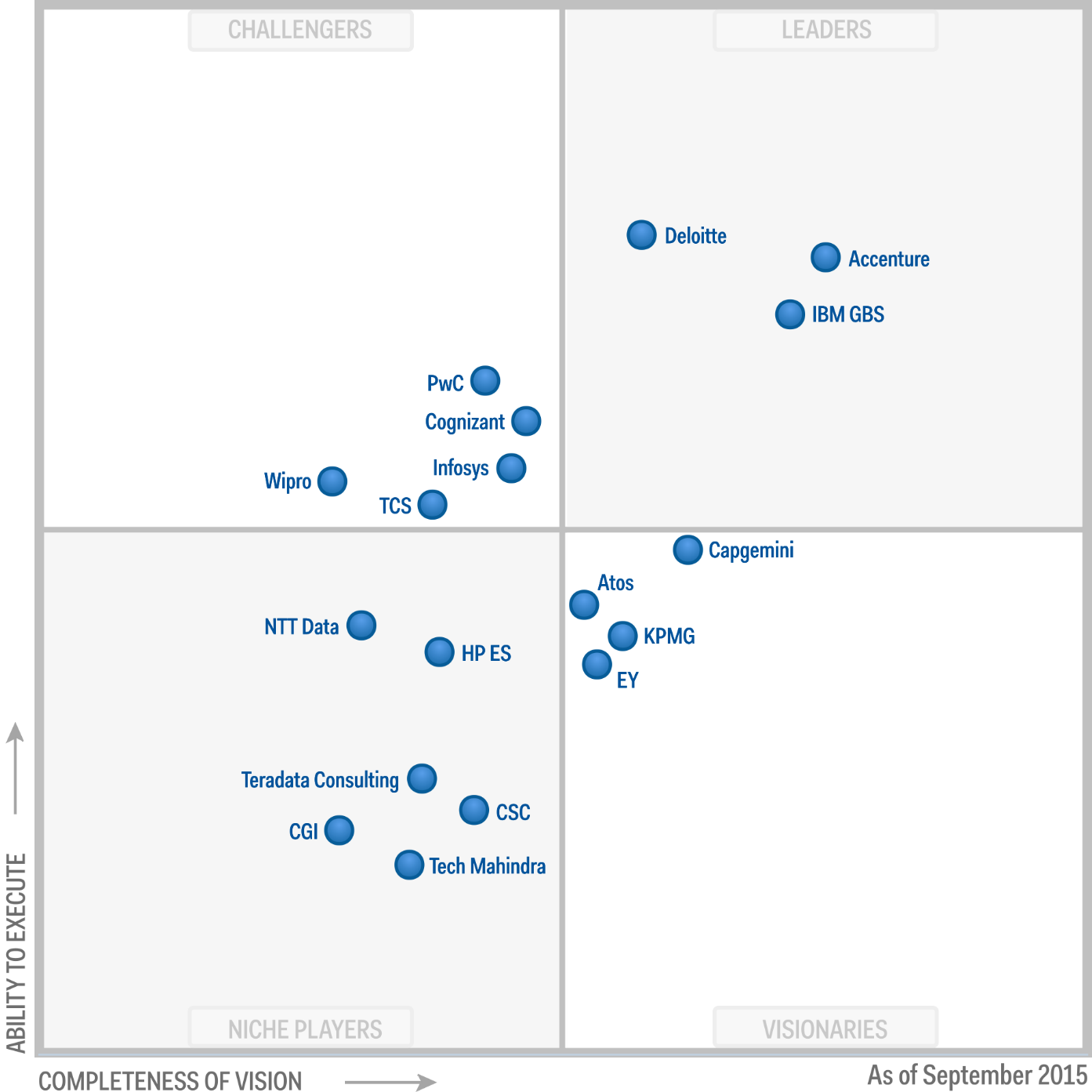 Gartner Magic Quadrant For Business Analytics Services Worldwide Consulting And System Integration Companies Are Ntt Data Data Visualization Research Images