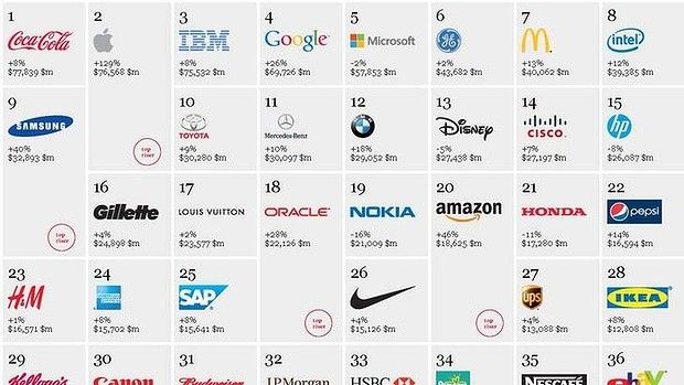 Top Valued Brands Business Pinterest Top Car - Car sign with namesall car brands best car commpanies
