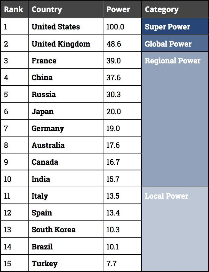 Study Finds UK Is Second Most Powerful Country In The World Country - World's most powerful countries 2015