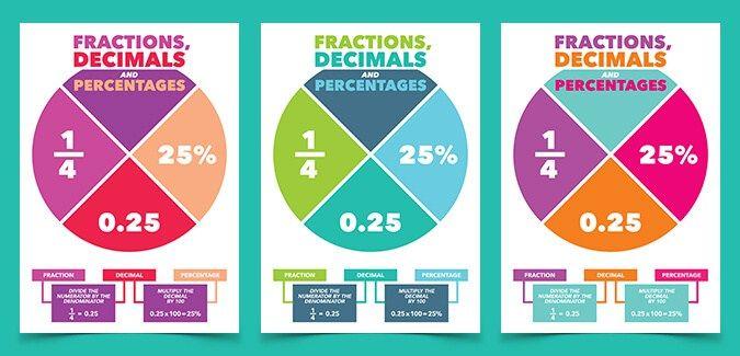 Equivalent Fractions Decimals Percentages Poster | Me Myself & I ...