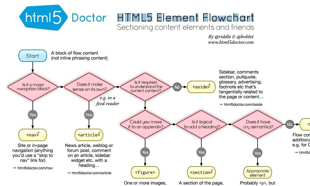 Html5 Element Flowchart Front End Pinterest