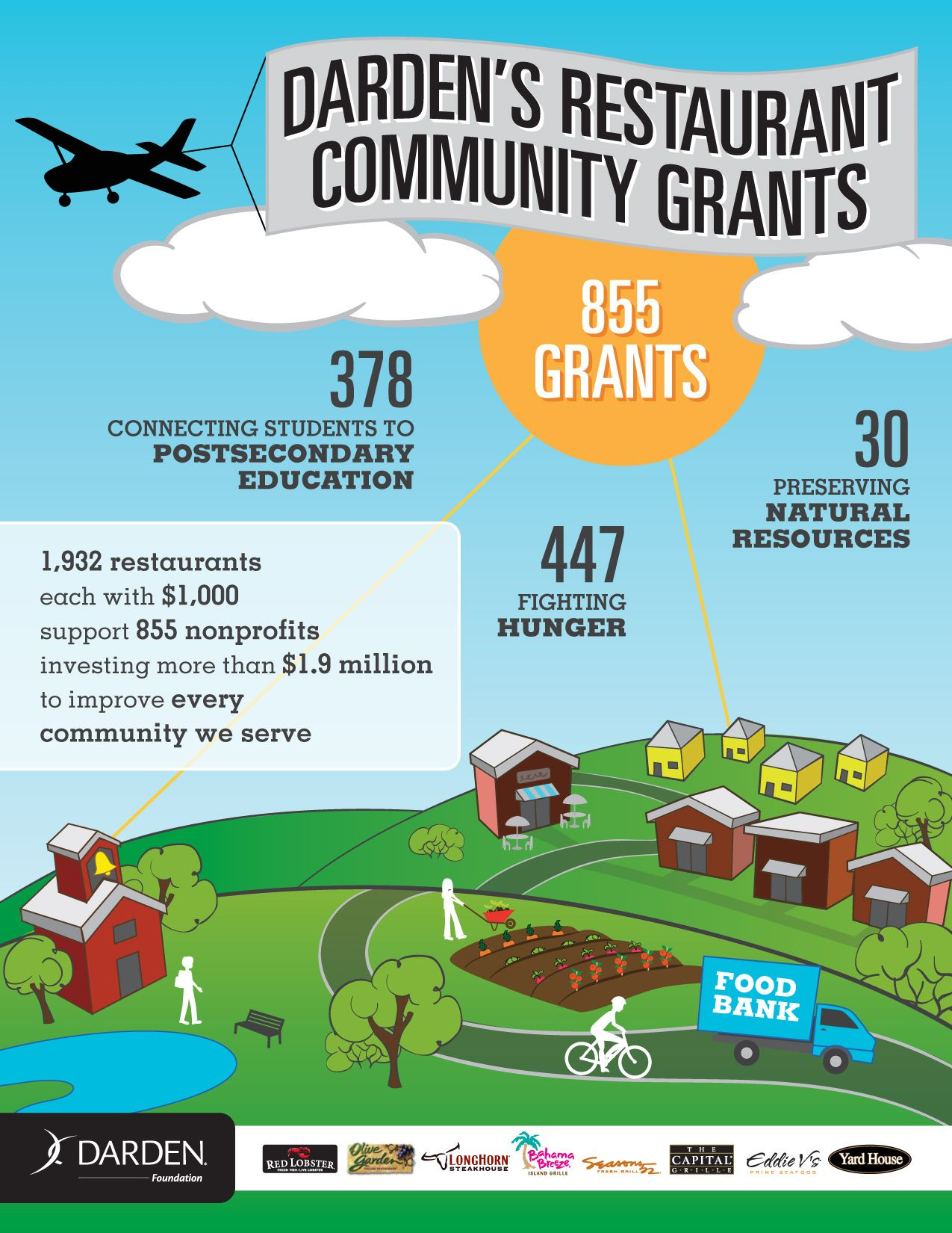 Darden's restaurant community grants infographic