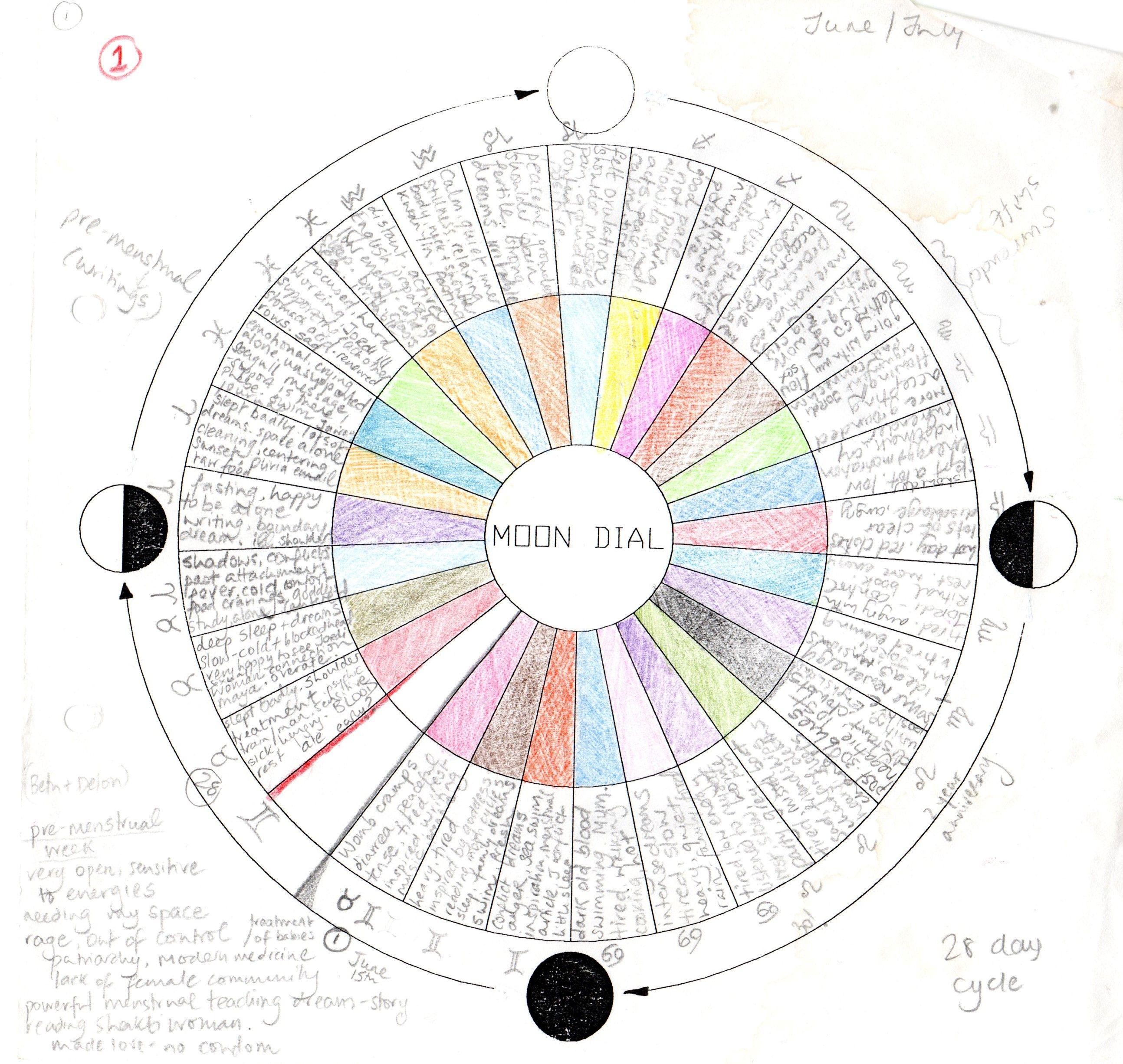 Diagrama lunar | salud | Pinterest | Lunares, El resplandor y Propios