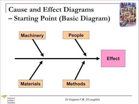 Problem Solving Techniques #3 Cause and Effect Diagrams Project