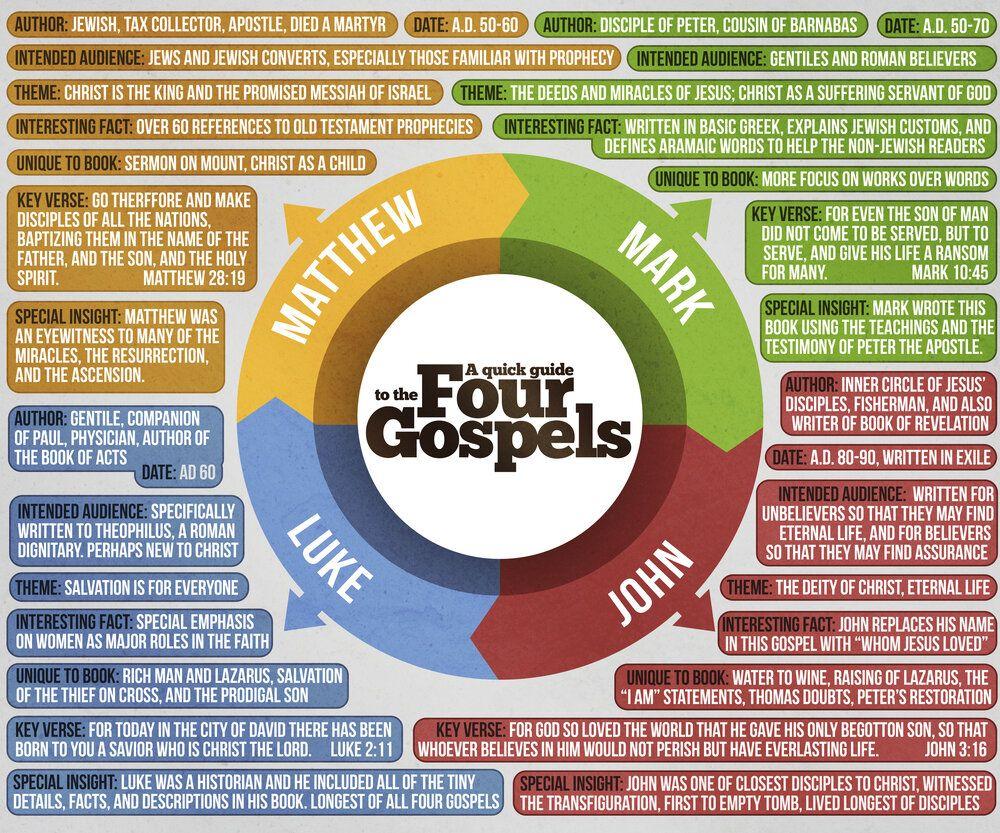 A Visual Harmony Of The Gospels Visual Ly Gospel Bible Gospel Bible Concordance