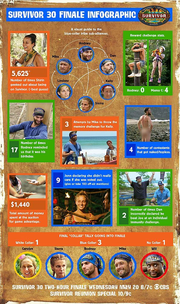 Survivor Season 30 By The Numbers The Stats At A Glance Cbs Com Survivor Season Survivor Tv Survivor Tv Show