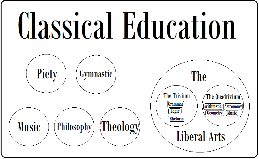 The Liberal Arts Tradition An Introduction Classical Education Liberal Arts Classical Homeschool