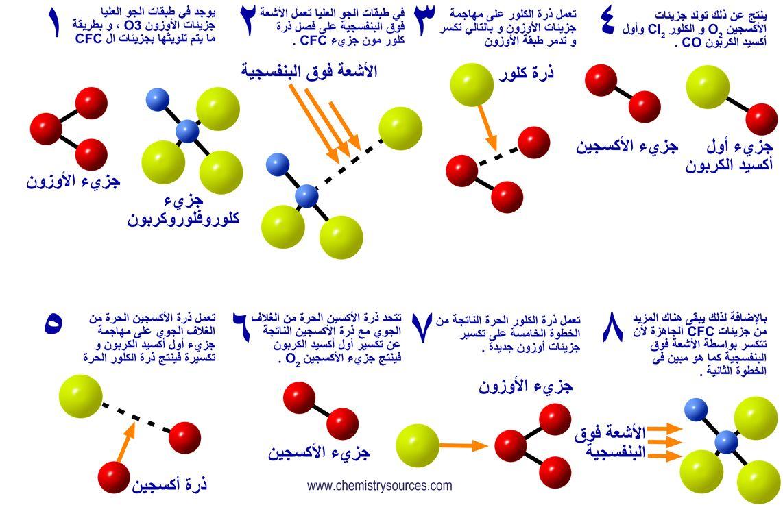 ظاهرة تآكل الأوزون مصادر الكيمياء Photo Push Pin