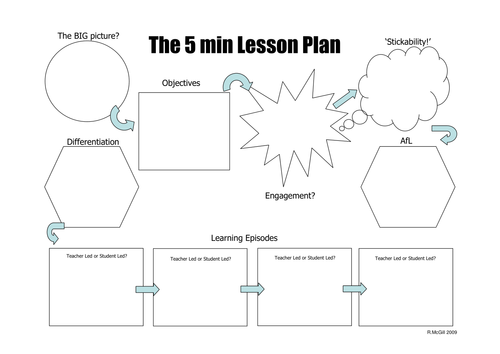 The 5 Minute Lesson Plan By Teachertoolkit Hickey Teaching 5