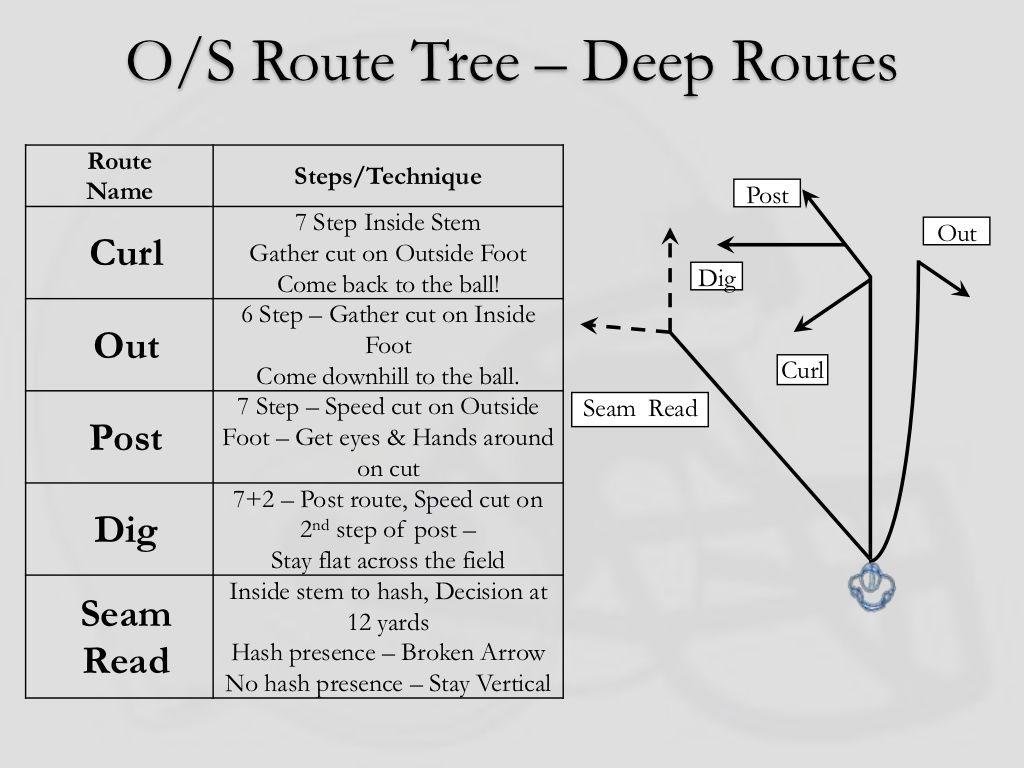 O S Route Tree Deep Routesroute Steps Techniquename