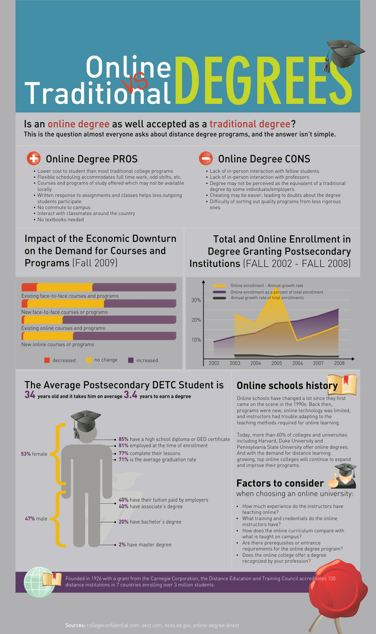 Online Vs Traditional Degrees Infographic  Higher Education