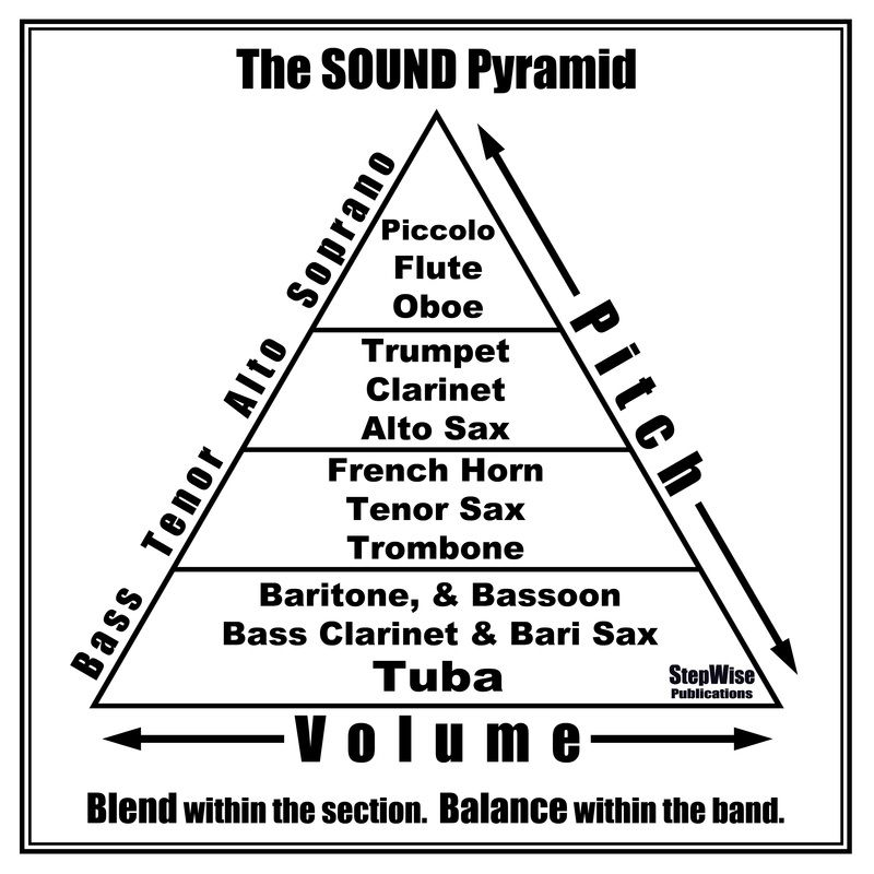 Free Sound Pyramid Poster for Band Francis McBeth – Theory Worksheets for Beginning Bands