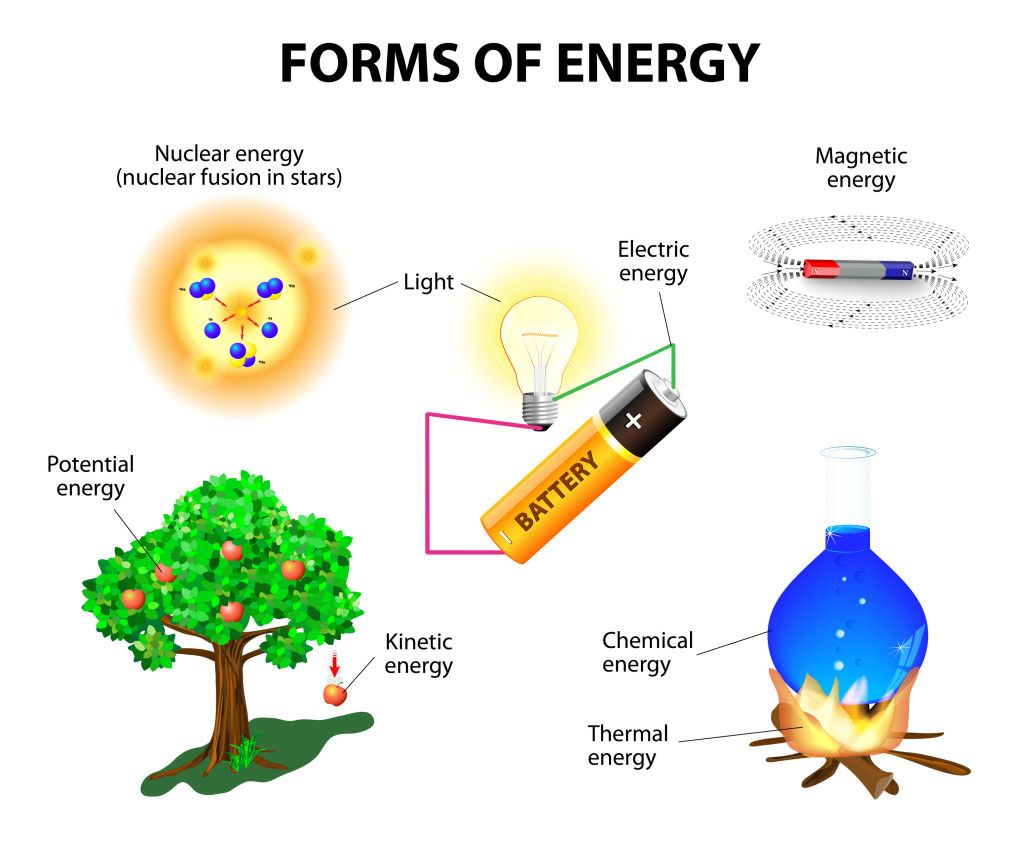 Forms Of Energy With Images