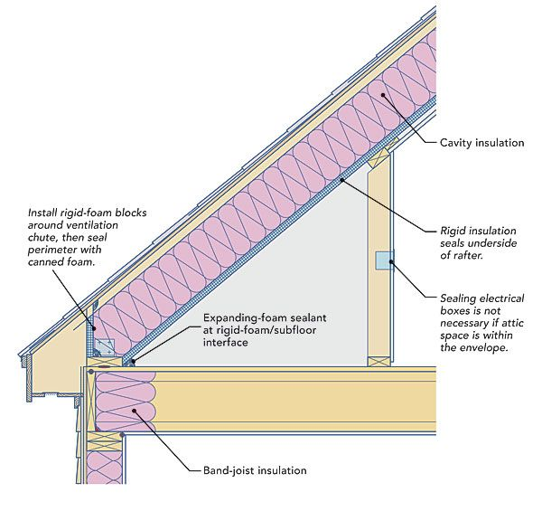 Image Result For How Does A Wood Stud Wall Connect To The