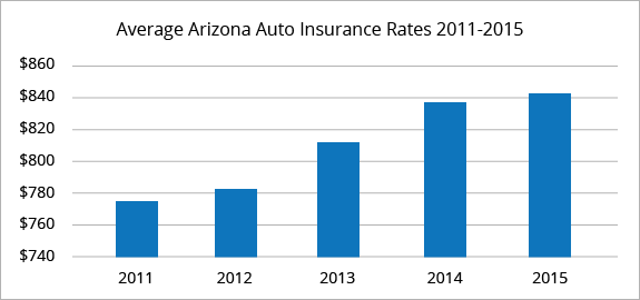 6 Facts You Never Knew About How Much Is Car Insurance In Phoenix
