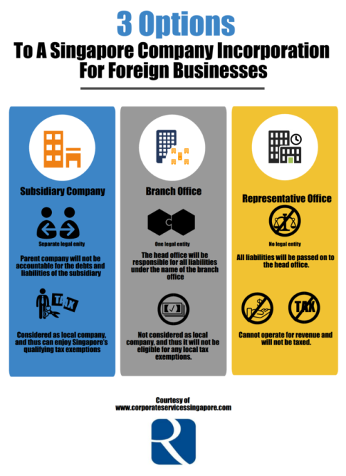 3 Options To A Singapore Company Incorporation For Foreign