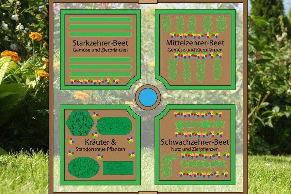Nutzgarten Planen Pflanzplan F R Den Selbstversorger Garten Gartendesign Garten Gartendeko Garte In 2020 Garden Planning Flower Garden Plans Garden Solutions