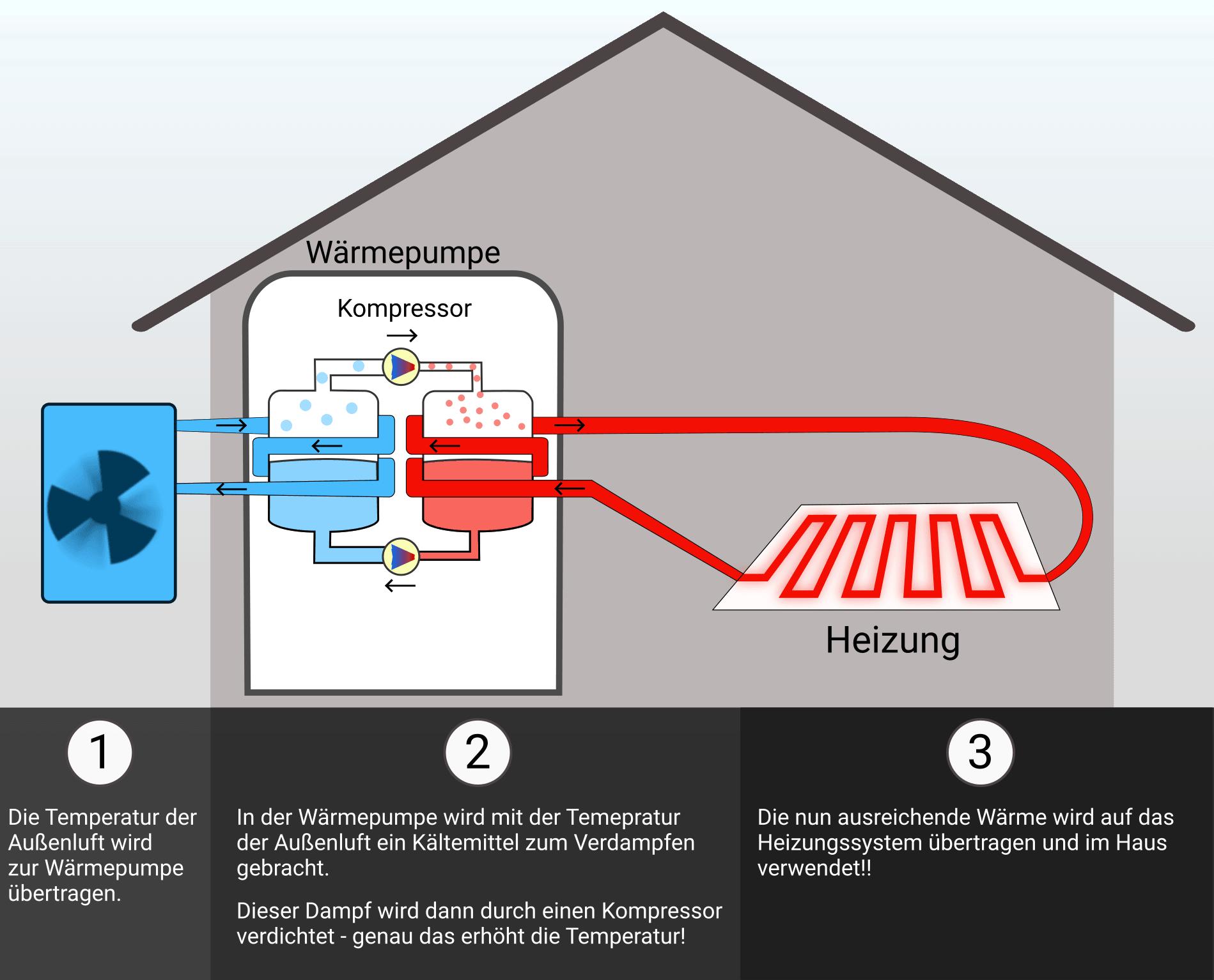 4 Tipps Luftwarmepumpen In 2019 Erfolgreich Zu Planen Luft Wasser Warmepumpe Luft Warmepumpe Warme
