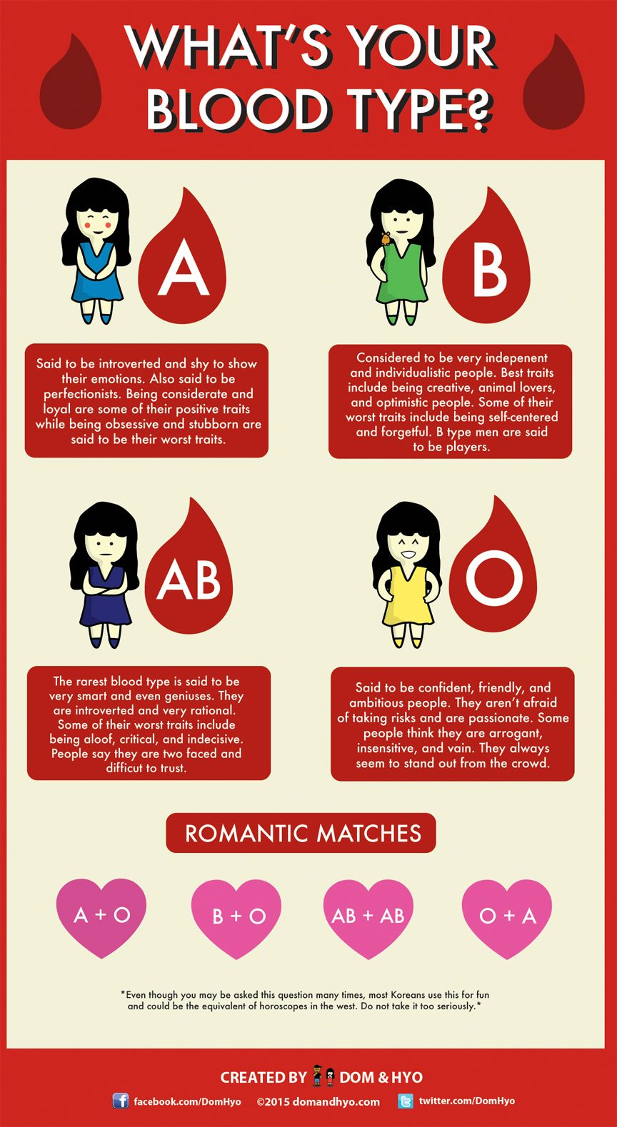 blood type personality korean dating In korea, you're most likely to be asked what blood type are you rather than the more common question in america of what sign are you (astrology) this quiz will help determine your basic blood type, and what that means for you (this quiz determines a, b, ab, and o not aas, or oos, and does not deal with the.