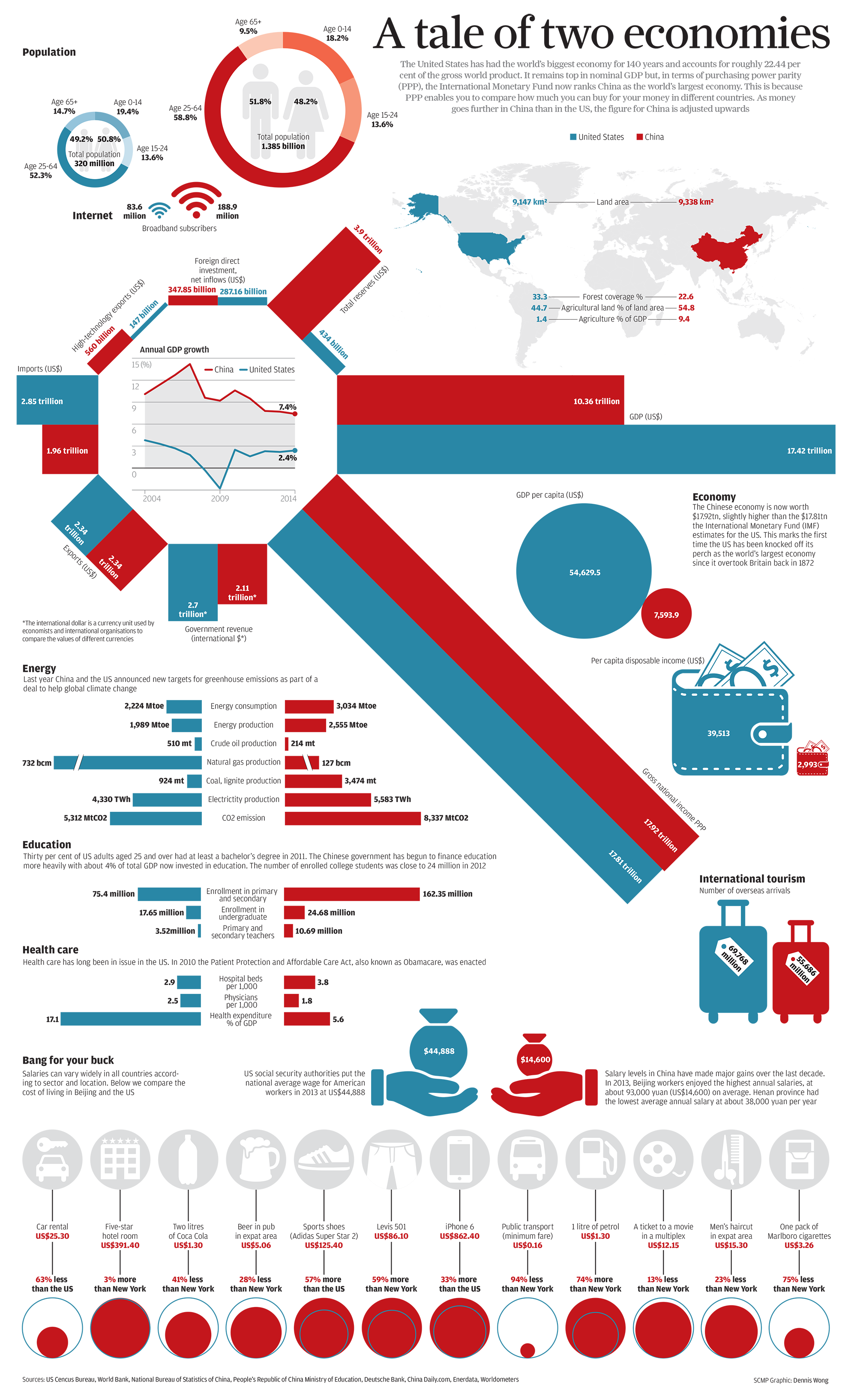 China vs. United States: A Tale of Two Economies | The Big Picture ...