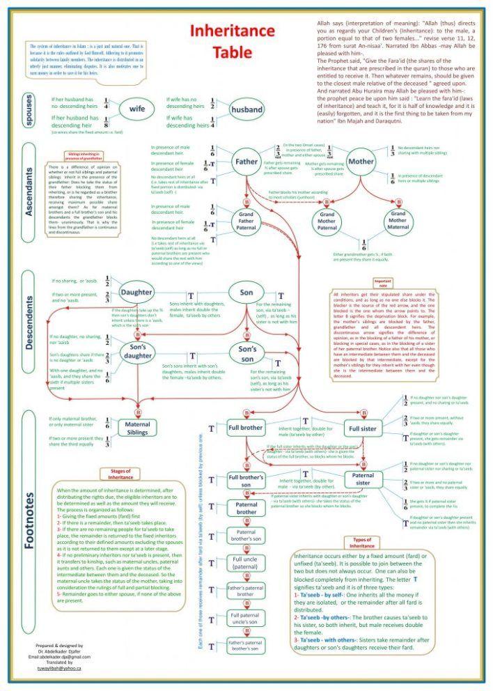 Islamic Inheritance Law Chart The Thinking Muslim Inheritance Islam Islam Beliefs
