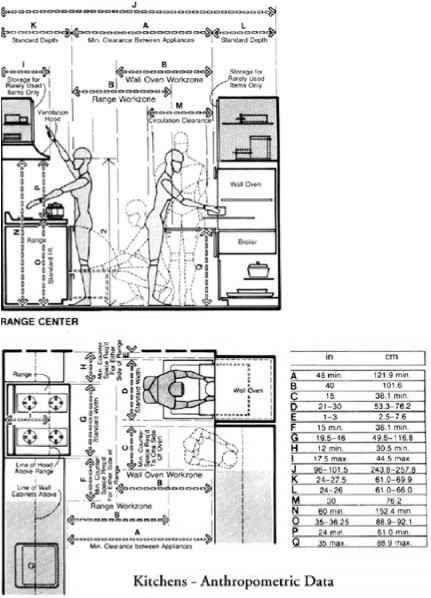 Five Basic Kitchen Layouts: FIGURE 5.13 Anthropometric Data—kitchen Clearance