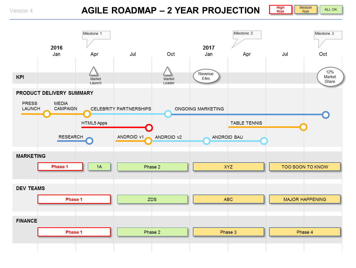 the 2 year project agile roadmap slide shows the longer term, Modern powerpoint