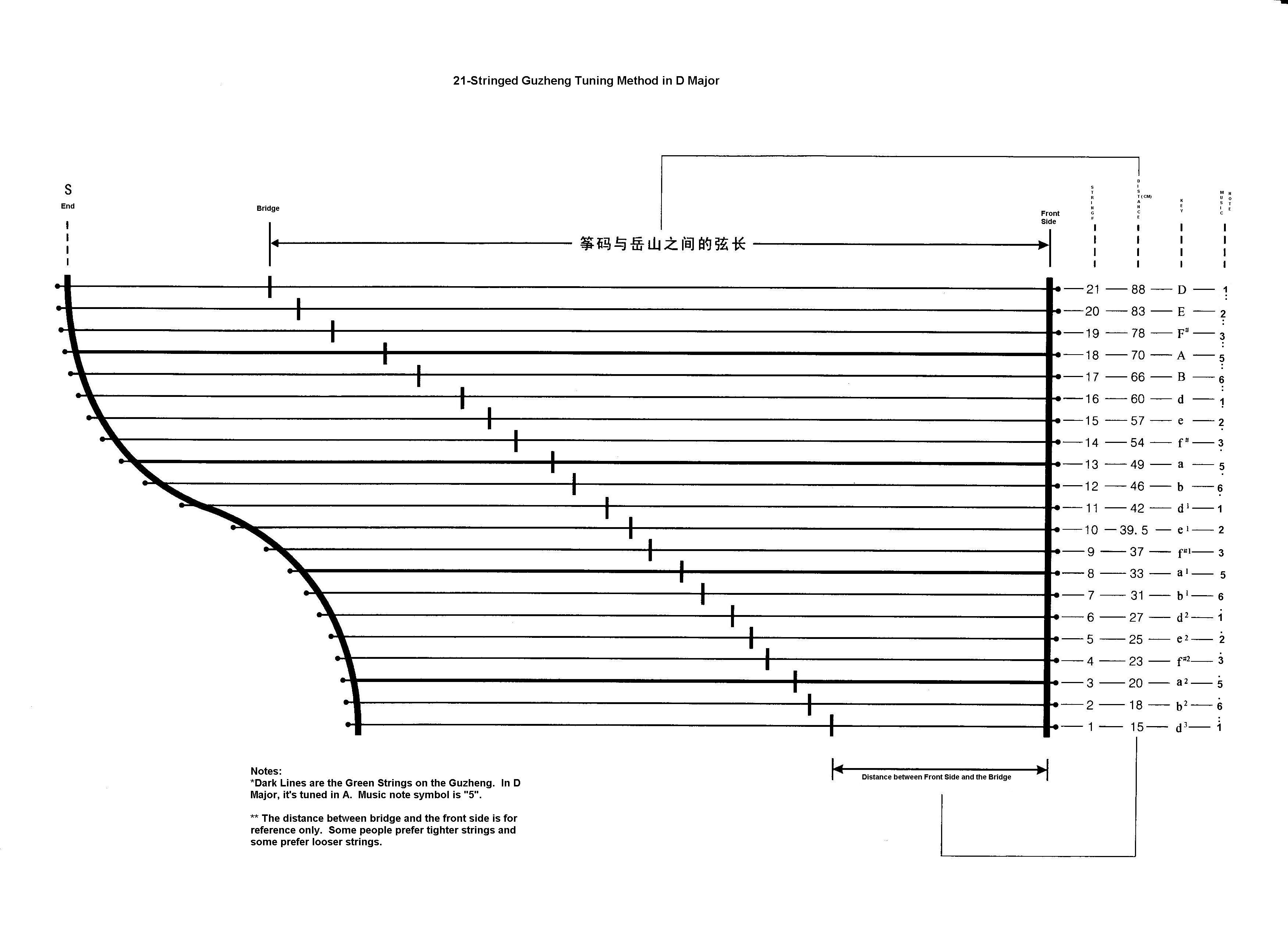 hight resolution of guzheng tuning table string names distances for placing bridges and reference for music notation
