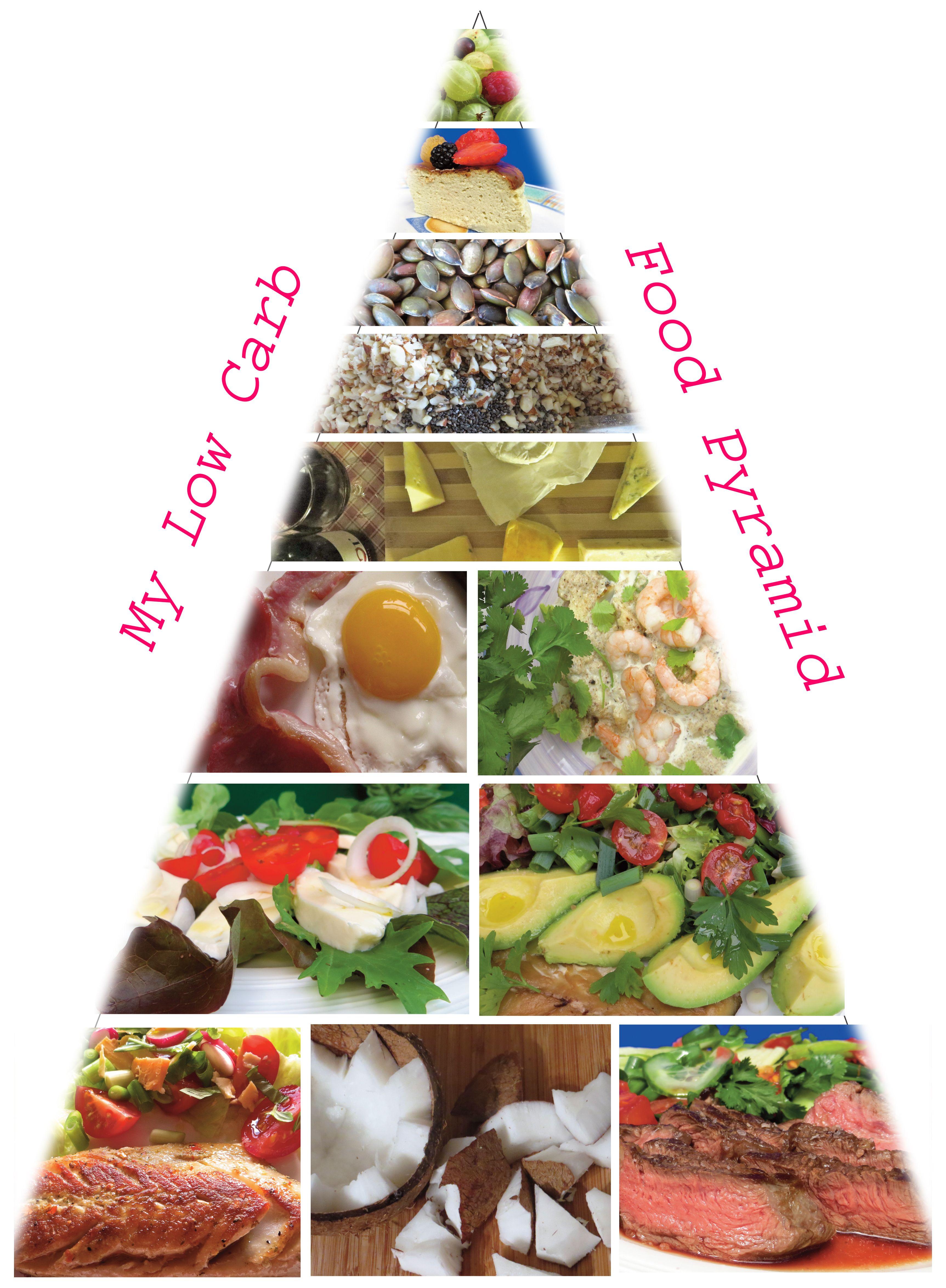 What I eat on a Low Carb diet. Not a bad way to regain ...